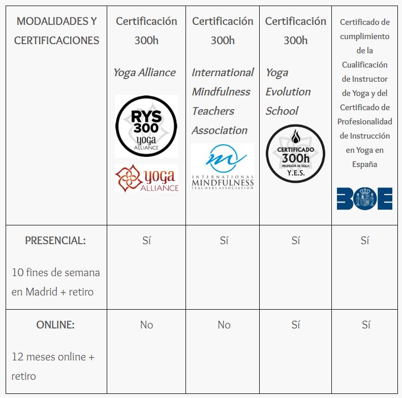 Certificaciones 300h Mindfulness y Yoga Restaurativo