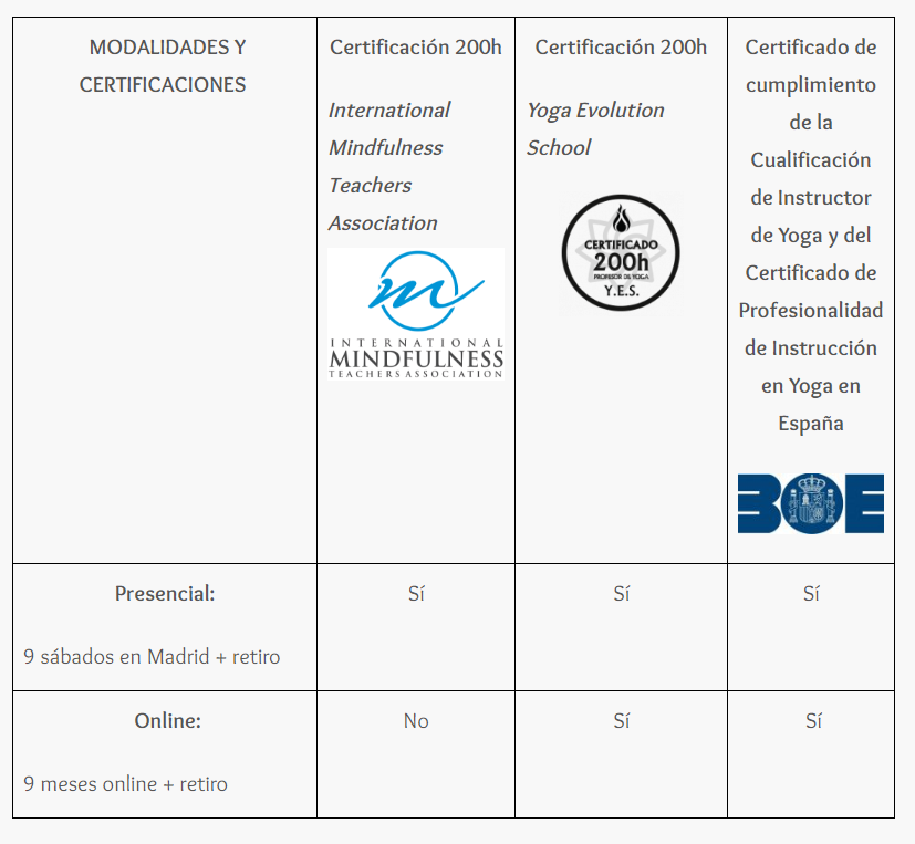 Certificación 200h Instructor de Mindfulness